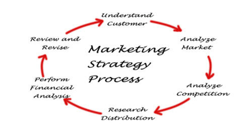 House Cleaning Business Marketing Strategy